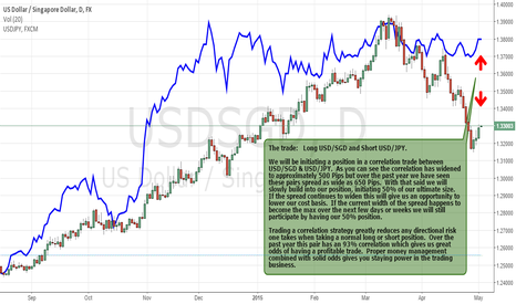 USDSGD: Correlation Trade USD/SGD to USD/JPY