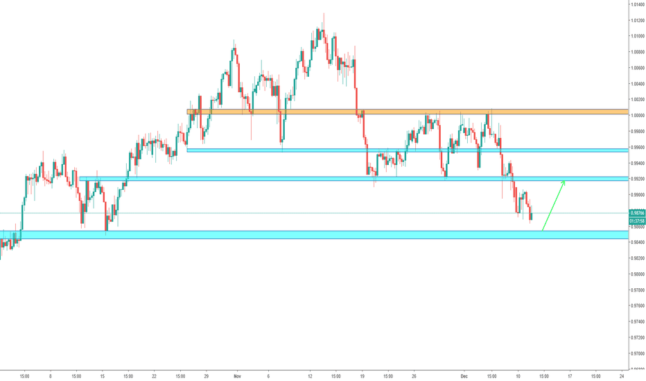 USDCHF: USD/CHF - Nearing Support
