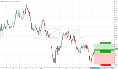 CADJPY: CADJPY long on potential reversal