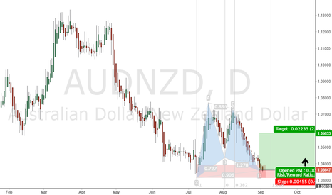 AUDNZD: possible long