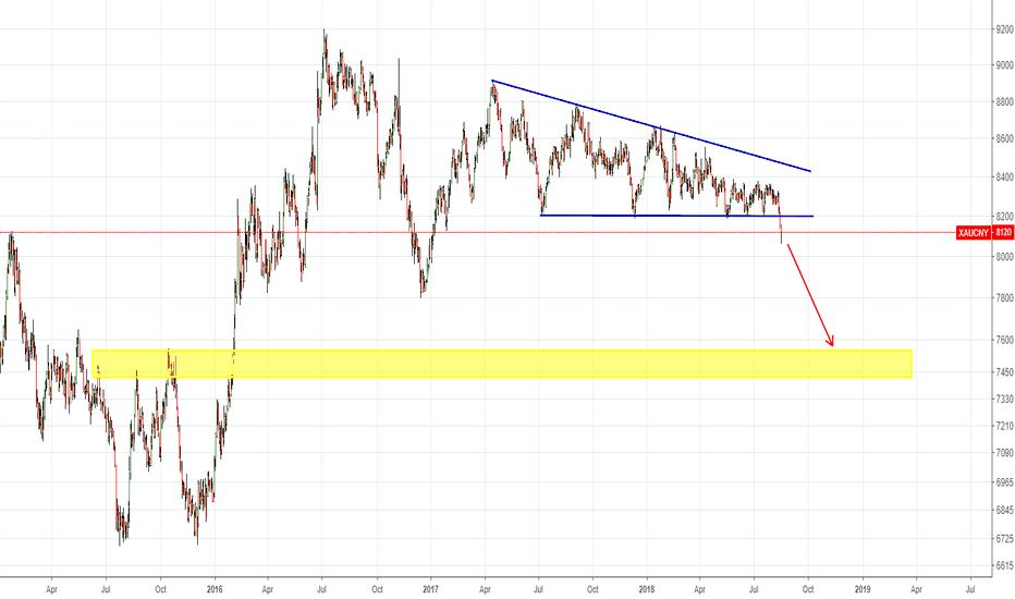 XAUCNY: gold breakdown