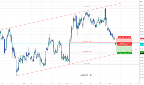 XAGUSD: XAGUSD room to fall