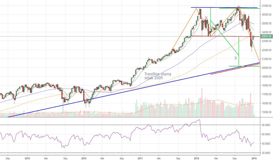 DJI: Carta Mingguan DJIA - pergerakan mulai lemah