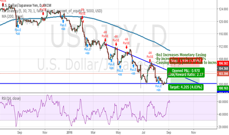 USDJPY: Possible Setup for the Yen