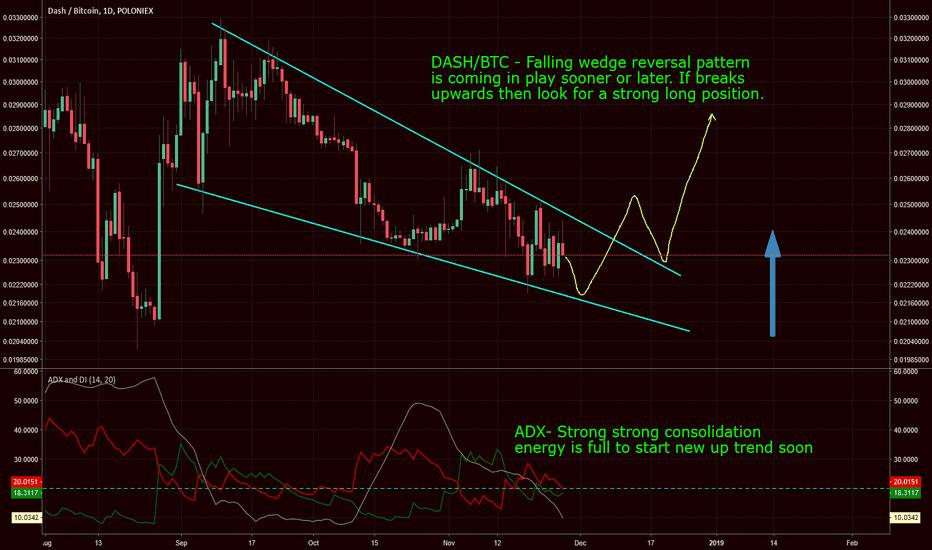 DASHBTC: DASH/BTC falling wedge reversal pattern