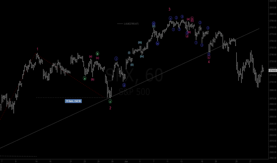SPX: SPX - 1 hour Wave Count
