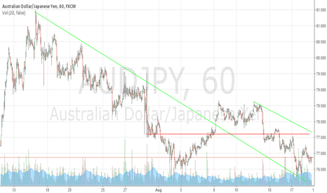 AUDJPY: Wait For The Proper Entry To Short AUDJPY