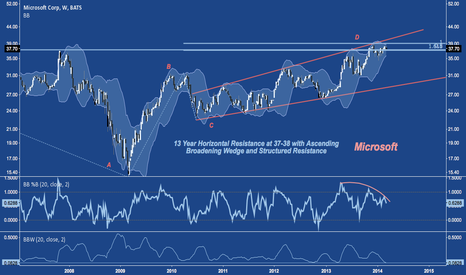 MSFT: Another Candle, Another Week Spent in Congestion on Falling