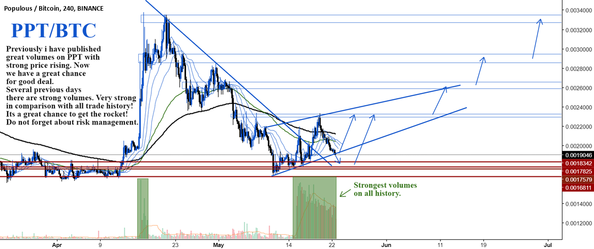 PPT/BTC by SNE 22.05  Pay attention!