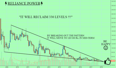 RPOWER: RELIANCE POWER : IT WILL RECLAIM 330 LEVELS {EXTREMELY BULLISH}