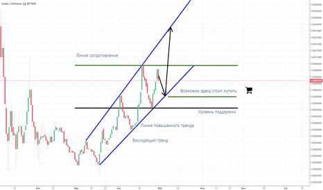 XLMETH: XLM/ETH Восходящий тренд