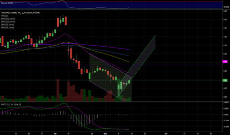 TXMD: chart - Hourly. Bullish