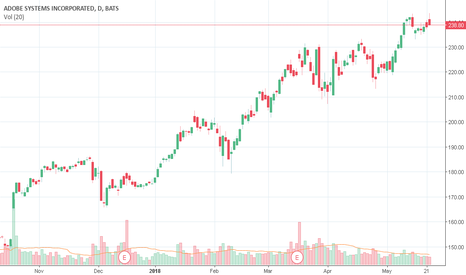 ADBE: ADBE Detected possible stock repurchase!!!