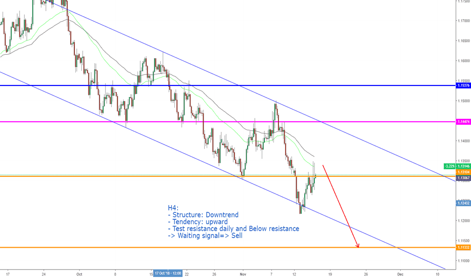 Eur Usd Chart Euro Dollar Rate Tradingview United Kingdom