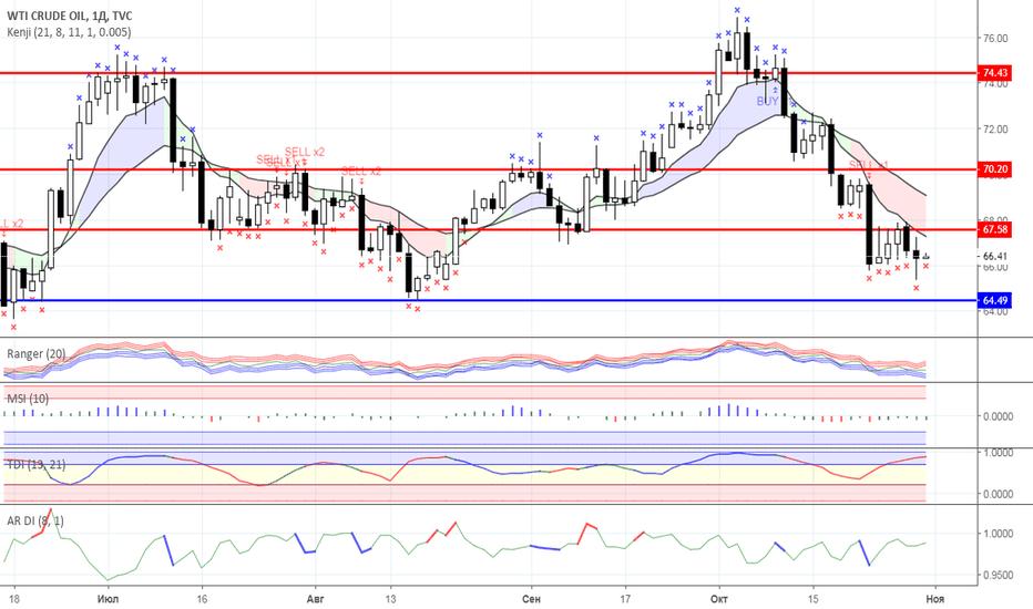 USOIL: Диапазонная торговля: Нефть и Золото на 31.10.2018 года