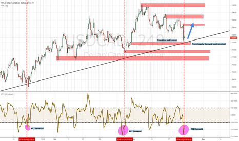 USDCAD: USDCAD oversold. Fresh SD level retested.