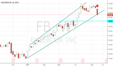FB: FB stock analysis as mark going to sell 75 million shares