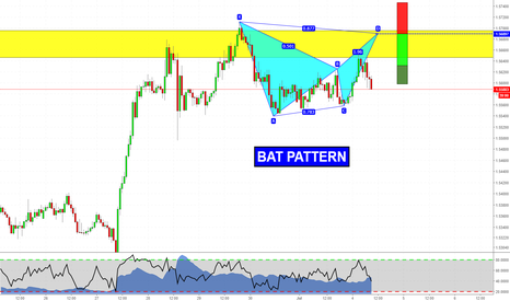 EURNZD: Bat Pattern at Structure
