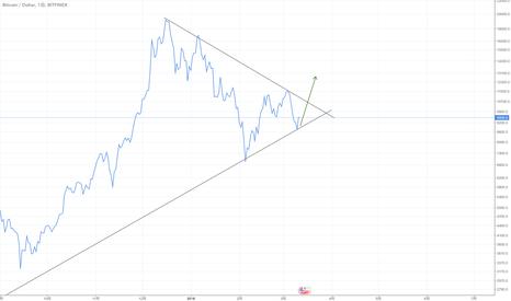 BTCUSD: 三角持ち合いを上にブレイクしたら追撃