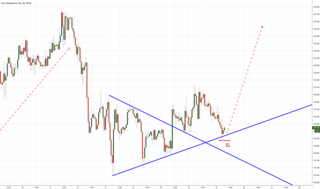 EURJPY: eurjpy another long on this pair