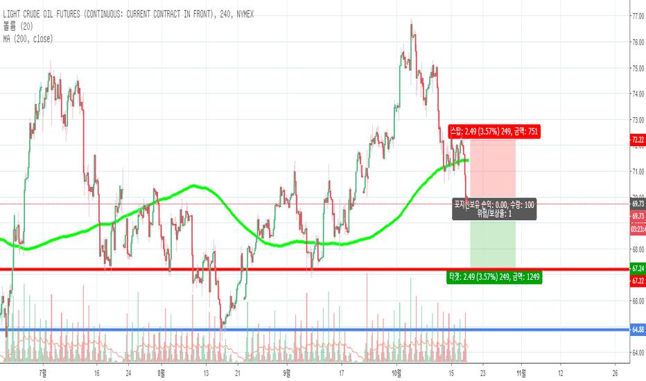 CL1!: OIL MA 캔들스틱 패턴 숏포지션 단기 매매 전략