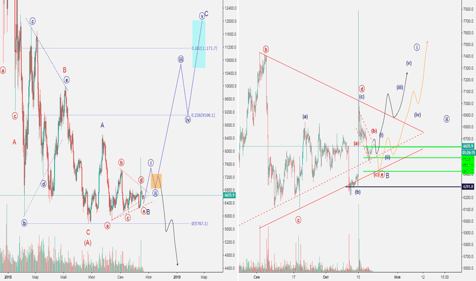 BTCUSD: BTC and Other (Big Research)