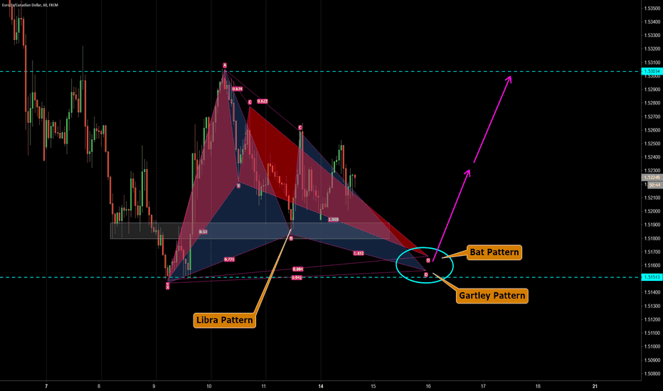 EURCAD: EURCAD Bat & Gartley & Libra