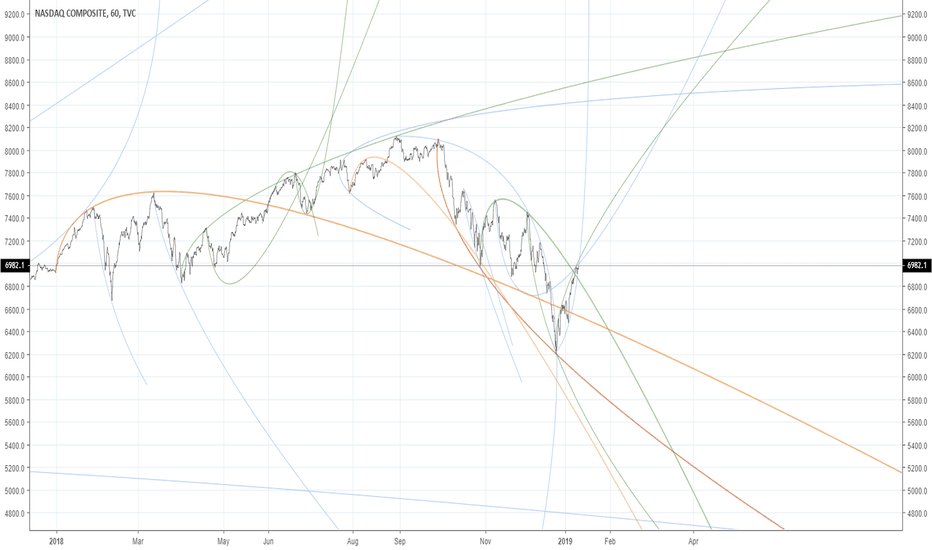 IXIC: NASDAQ 1H PS