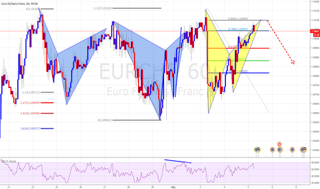 EURCHF: Third Pattern Completion Back to Back Eurchf Bat