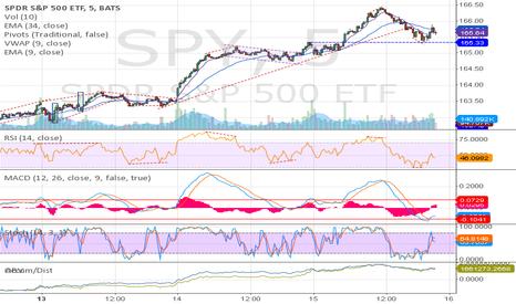 SPY: SPY(5m) - some RSI divergence trades
