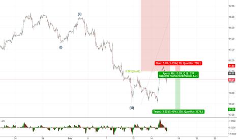 CLJ2018: Crude Oil - SHORT per riprendere il trend al ribasso