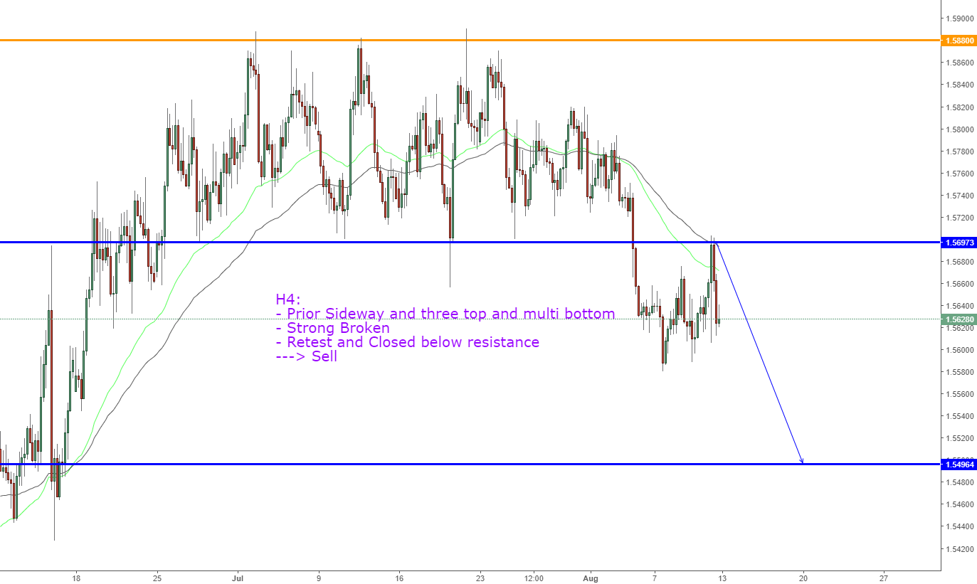 EURAUD, Continuous downtrend after broken !