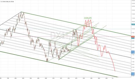 DX1!: Dollar 10 Year Expectation
