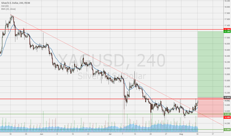 XAGUSD: LONG Silver – seasonal strenght and charts are lining up nicely