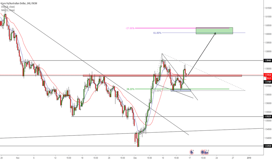 EURAUD: [EUR/AUD] Waiting for long entry