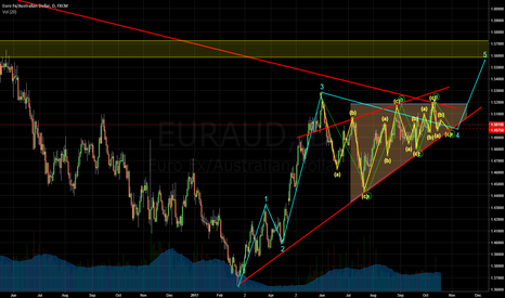 EURAUD: EURAUD 1D Elliot, Triangle,Trend lines, SHORT TP 1.4975
