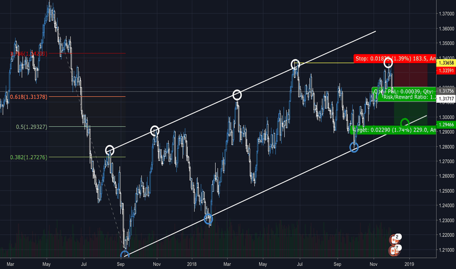 USDCAD: What do yall say on USD/CAD SHORT ?