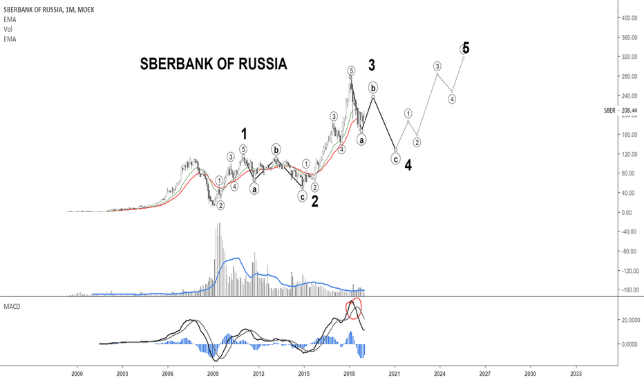 SBER: Sberbank of Russia