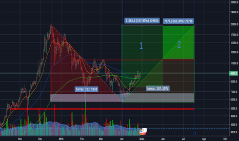 BTCUSD: ANALISE TENDENCIA BTC/USD