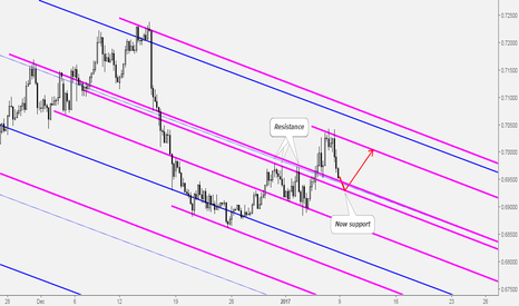 NZDUSD: NZDUSD Buy Opportunity at Key Support Level