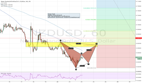 NZDUSD: 4 reasons to get short