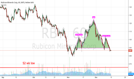 RBY: RBY Head and shoulders - possible trend reversal