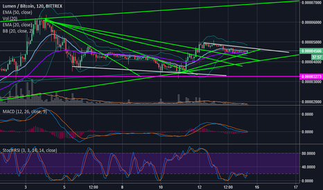 XLMBTC: $XLM Consolidation Nearing Completion MASSIVE POTENTIAL! $ETH