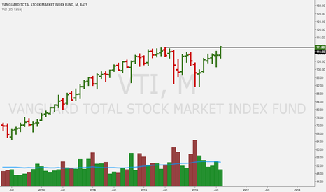 VTI: close the month out at all time highs?