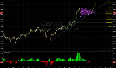 GBPJPY: GJ 60min Triangle