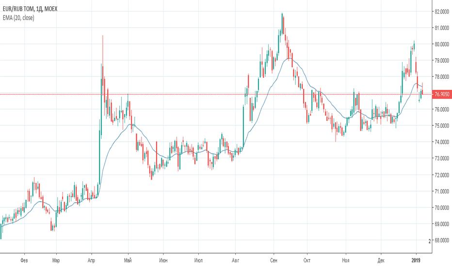 EURRUB_TOM: Евро/рубль (EURRUB_TOM) — торговый план на 11 января 2019 года