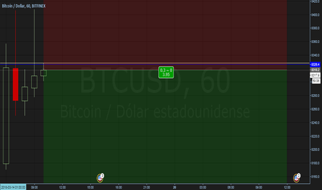 BTCUSD: BTC USD corto.