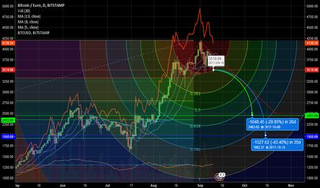 BTCEUR: Bitcoin - deep correction