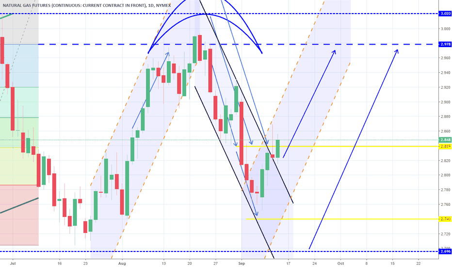 NG1!: Targets hit. Near the 1W support, resuming the uptrend. Long.