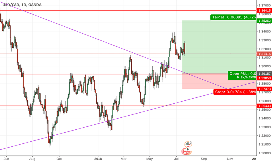 USDCAD: trend line break to the upside
